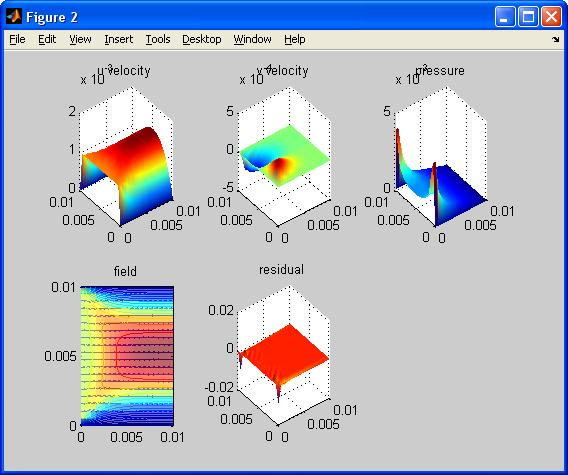 cfd in matlab