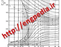 دانلود جداول ترمودینامیکی (Thermodynamics Table)