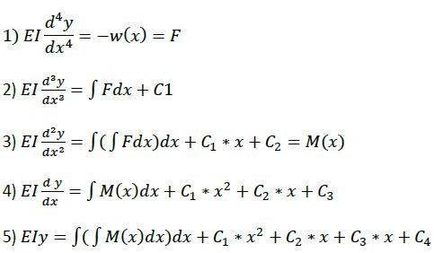 beam equation